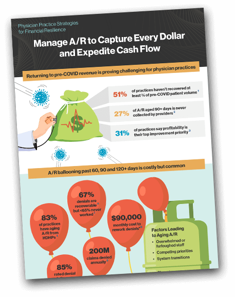 A/R Management Infographic
