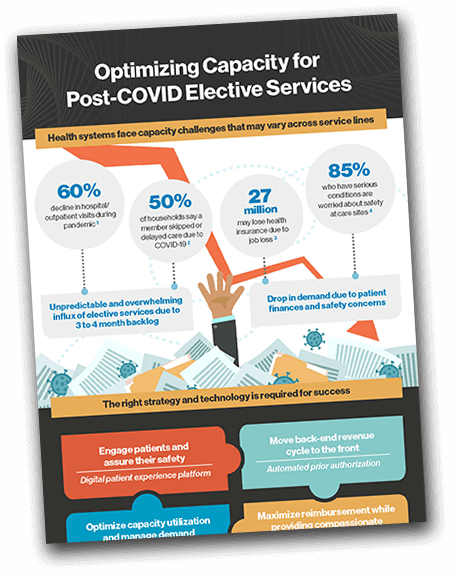 Optimizing Capacity for Post-COVID Elective Services