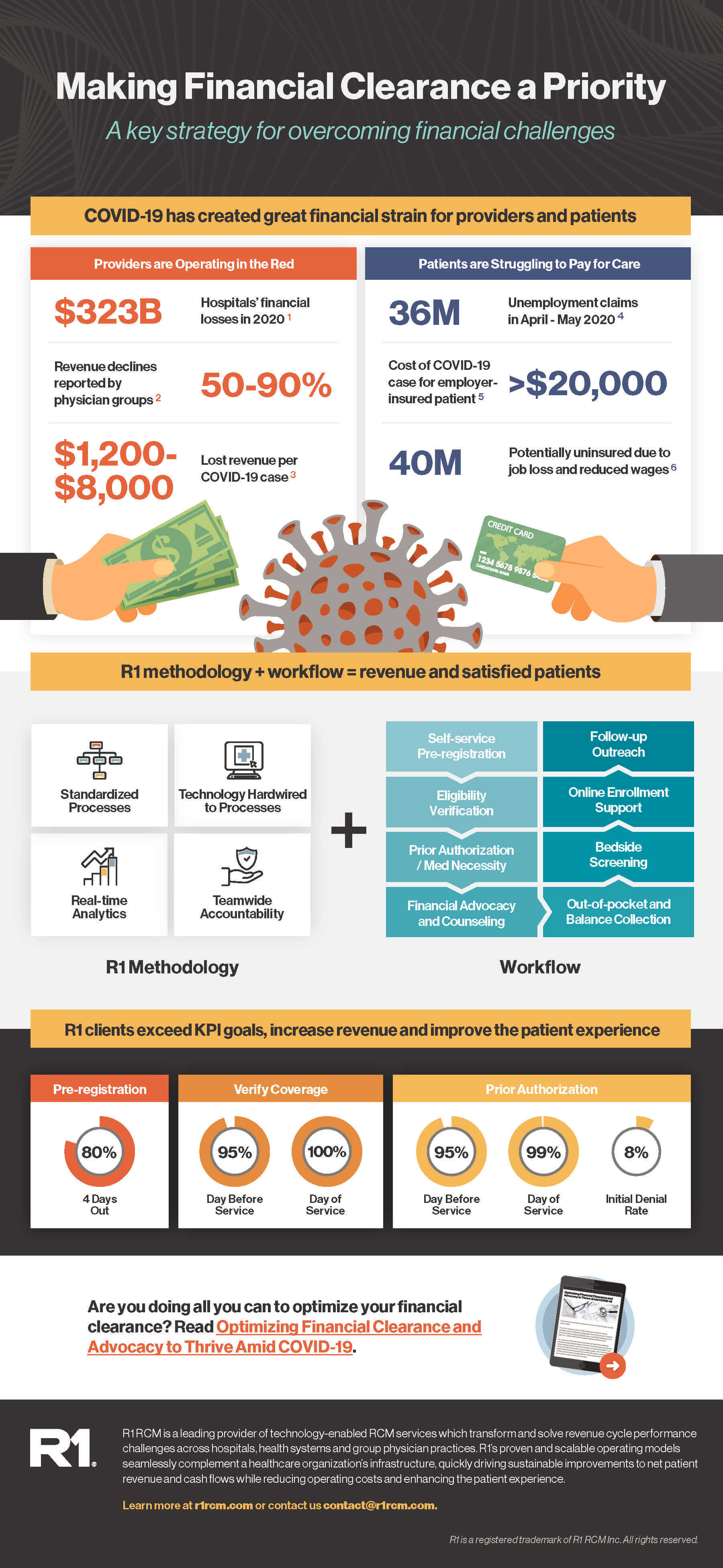 Financial Clearance in Healthcare Revenue Cycle Infographic