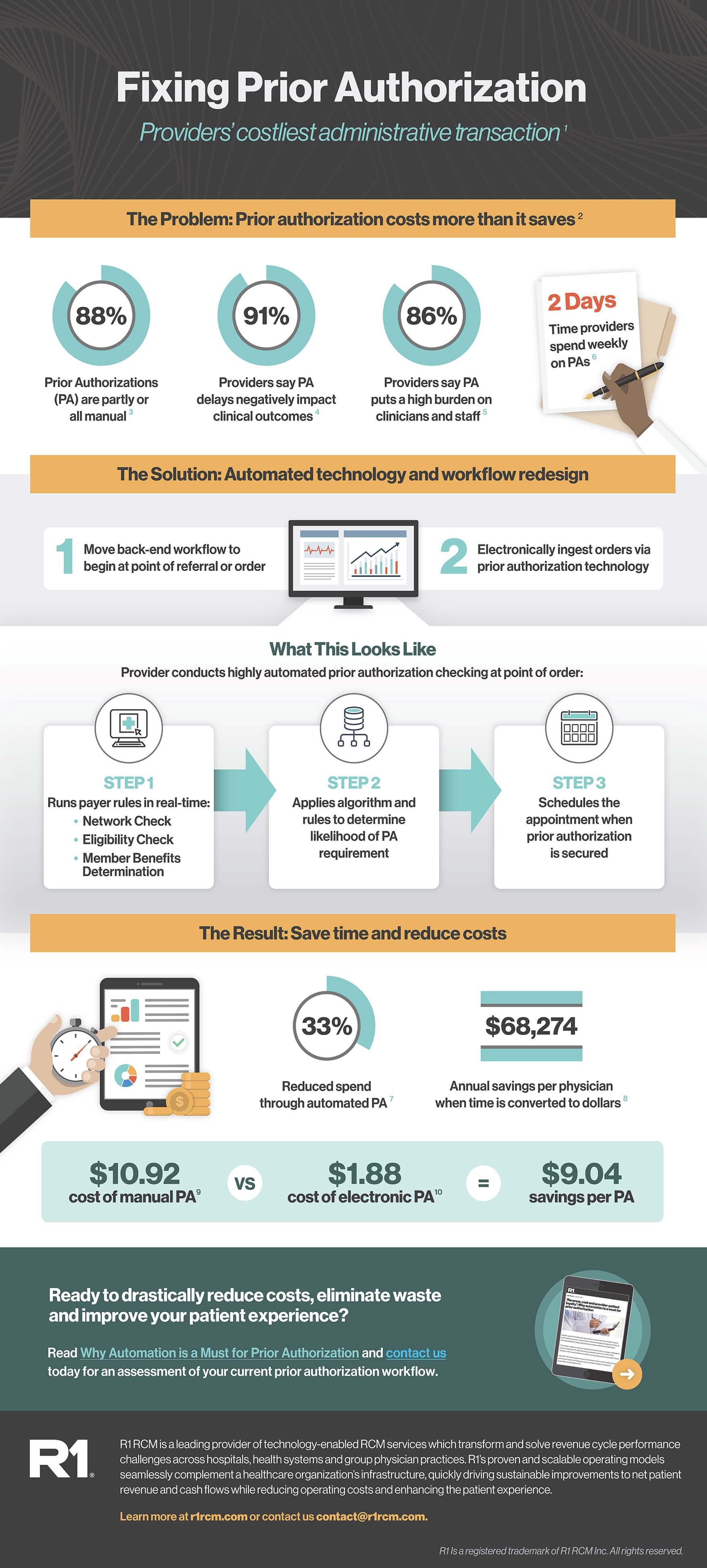 Infographic-PriorAuthorization-Final100920