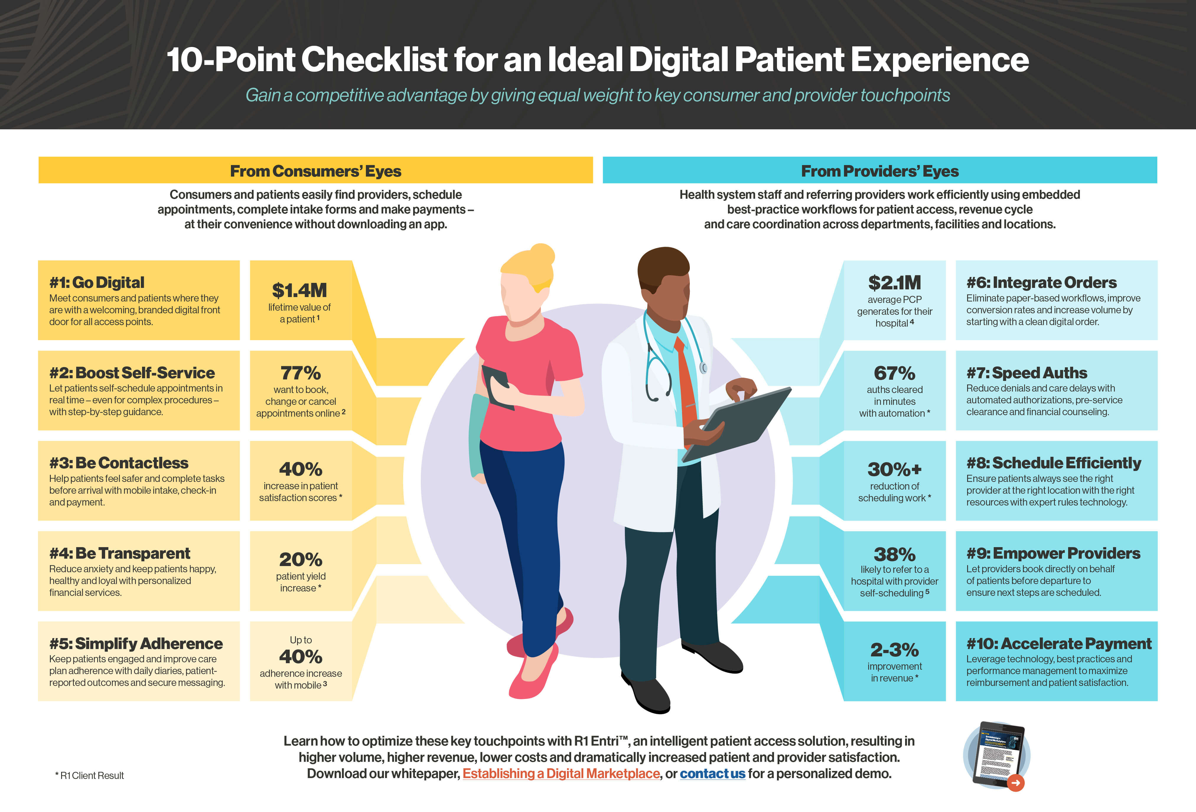 Create the best patient and provider digital healthcare experience