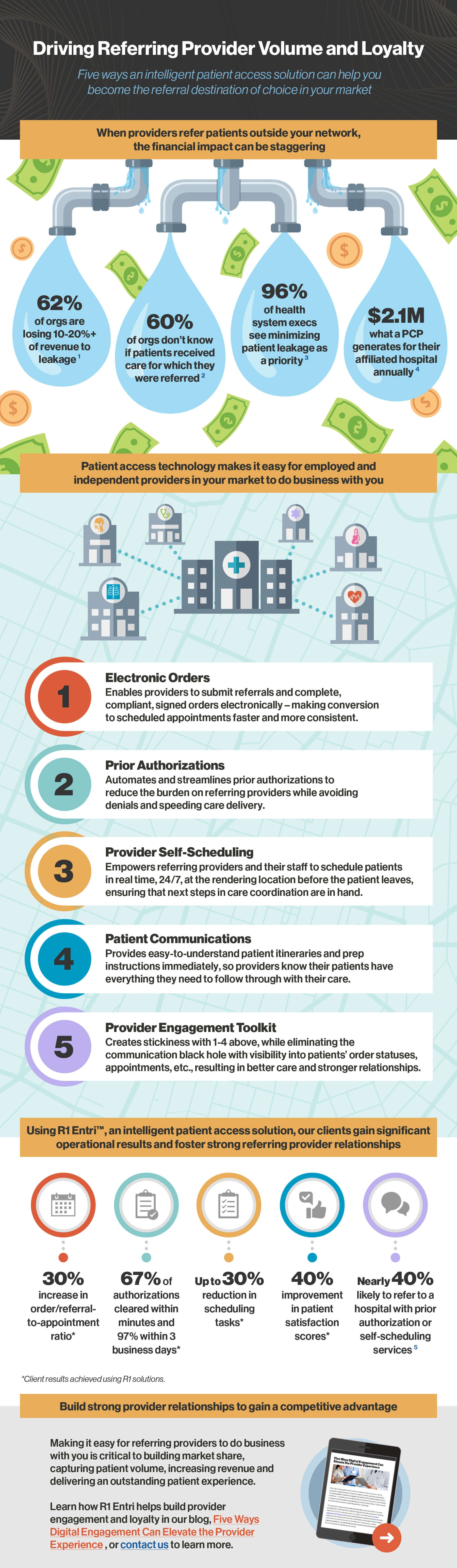 Infographic_Provider-Loyalty-PX_Entri_080921