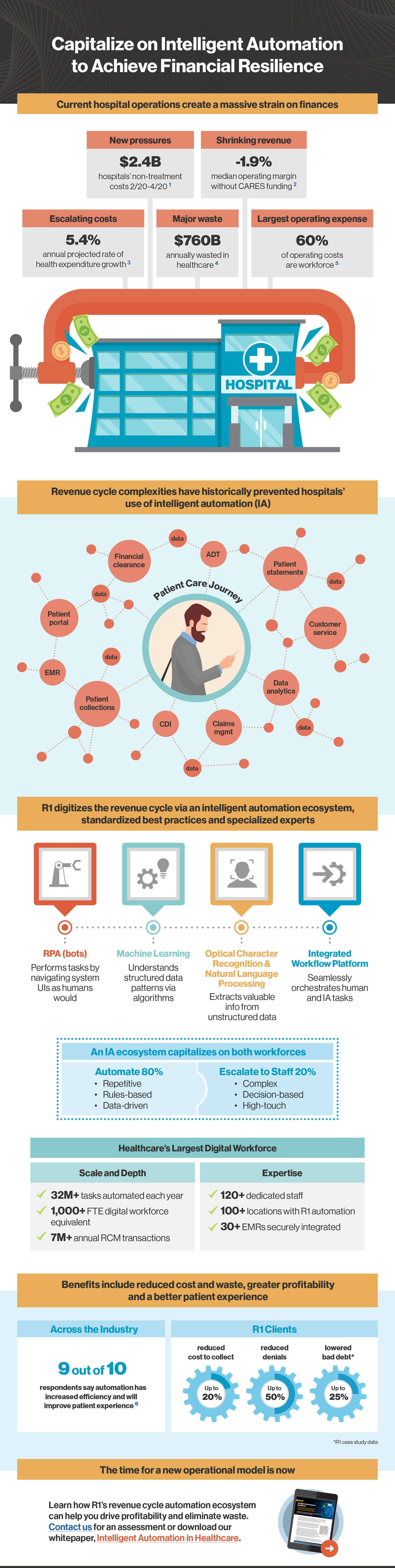 Intelligent-Automation Infographic