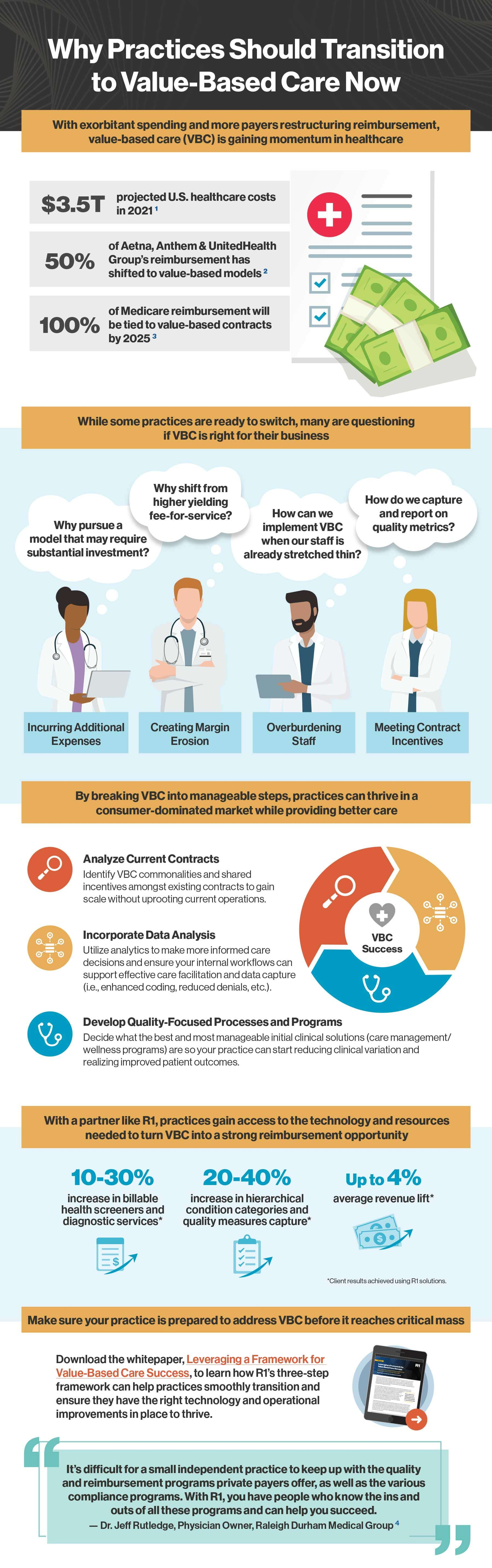 Value-Based Care Infographic
